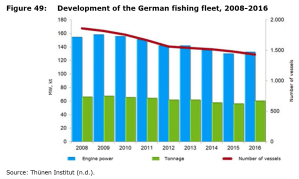 Figure 49: Development of the German fishing fleet, 2008-2016