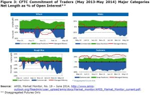 Figure 3: CFTC Commitment of Traders (May 2013-May 2014) Major Categories Net Length as % of Open Interest**
