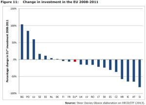 Figure 11: Change in investment in the EU 2008-2011