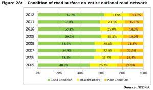 Figure 28: Condition of road surface on entire national road network