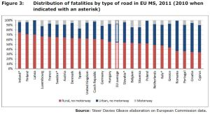 Figure 3: Distribution of fatalities by type of road in EU MS, 2011 (2010 when indicated with an asterisk)