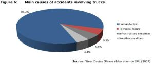 Figure 6: Main causes of accidents involving trucks