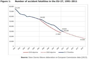 Figure 1: Number of accident fatalities in the EU-27, 1991-2011