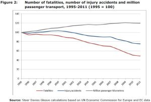 Figure 2: Number of fatalities, number of injury accidents and million passenger transport, 1995-2011 (1995 = 100)