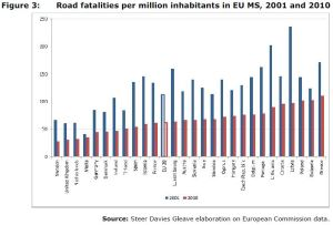 Figure 3: Road fatalities per million inhabitants in EU MS, 2001 and 2010