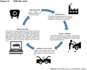 Figure 6: EDR life cycle