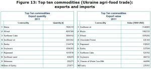 Figure 13: Top ten commodities (Ukraine agri-food trade): exports and imports