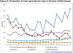 Figure 6: Production of main agricultural crops in Ukraine (1000 tonnes)