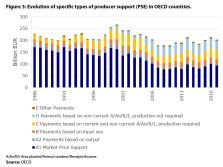 Figure 3: Evolution of specific types of producer support (PSE) in OECD countries.