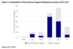 Figure 7: Composition of the Producer Support Estimate by country, 2015-2017