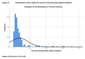 Figure 3: Distribution of the values for tourism intensity (bed-nights/resident)