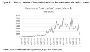 Figure 4: Monthly overview of 'overtourism' social media mentions on social media channels