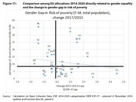 Figure 11: Comparison among EU allocations 2014-2020 directly related to gender equality and the change in gender gap in risk of poverty