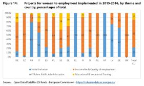 Figure 14: Projects for women to employment implemented in 2015-2016, by theme and country, percentages of total