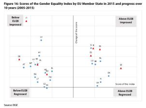 Figure 16: Scores of the Gender Equality Index by EU Member State in 2015 and progress over 10 years (2005-2015)