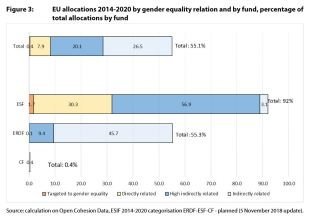 Figure 3: EU allocations 2014-2020 by gender equality relation and by fund, percentage of total allocations by fund