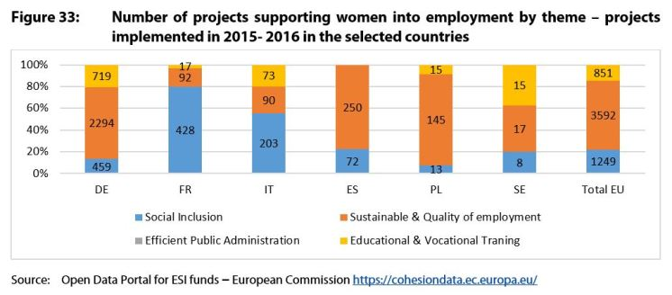 Figure 33: Number of projects supporting women into employment by theme – projects implemented in 2015- 2016 in the selected countries
