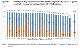 Figure 5: EU ESF (including YEI) allocations 2014-2020 directly/indirectly related to gender equality by country, percentage of total ESF+YEI allocations