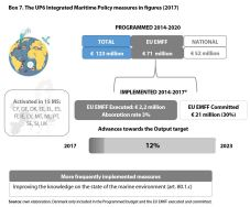 Box 7. The UP6 Integrated Maritime Policy measures in figures (2017)