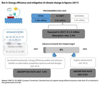 Box 9. Energy efficiency and mitigation of climate change in figures (2017)