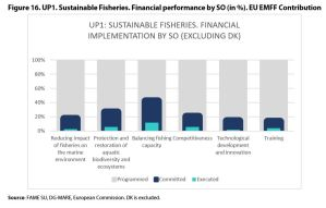 Figure 16. UP1. Sustainable Fisheries. Financial performance by SO (in %). EU EMFF Contribution