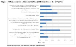 Figure 17. Main perceived achievement of the EMFF in relation to the CFP (in %)