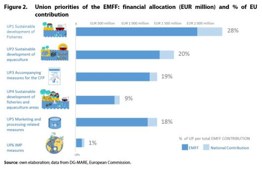 Figure 2. Union priorities of the EMFF: financial allocation (EUR million) and % of EU contribution