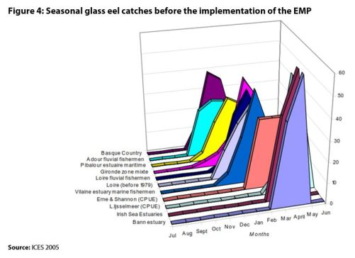 Figure 4: Seasonal glass eel catches before the implementation of the EMP