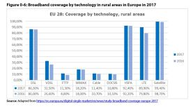 Figure 0 6: Broadband coverage by technology in rural areas in Europe in 2017