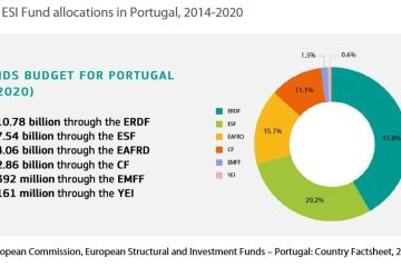 Figure 1: ESI Fund allocations in Portugal, 2014-2020