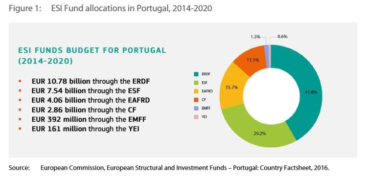 Economic, social and territorial situation of Portugal