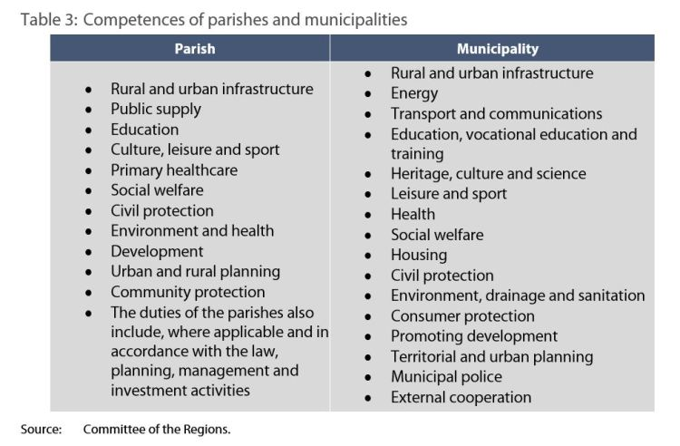 Table 3: Competences of parishes and municipalities