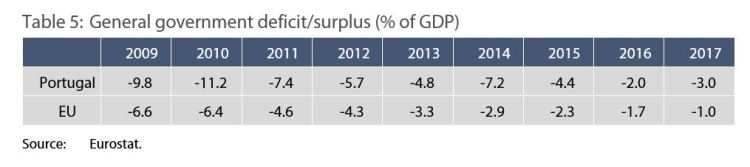 Table 5: General government deficit/surplus (% of GDP)