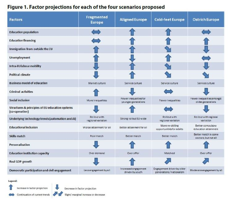 Figure 1. Factor projections for each of the four scenarios proposed