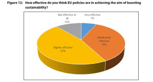 Figure 12: How effective do you think EU policies are in achieving the aim of boosting sustainability?