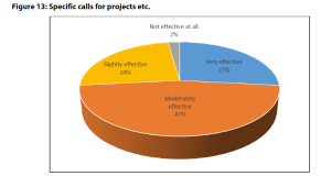 Figure 13: Specific calls for projects