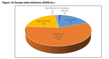Figure 14: Europe wide initiatives (EDEN etc.)