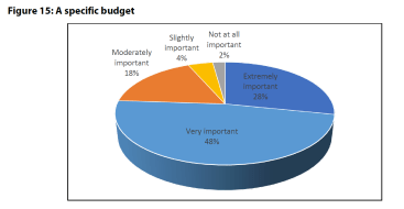 Figure 15: A specific budget