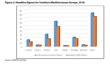 Figure 2: Headline figures for Southern/Mediterranean Europe, 2018