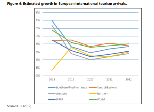 Figure 6: Estimated growth in European international tourism arrivals
