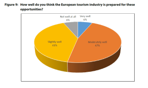 Figure 9: How well do you think the European tourism industry is prepared for these opportunities?