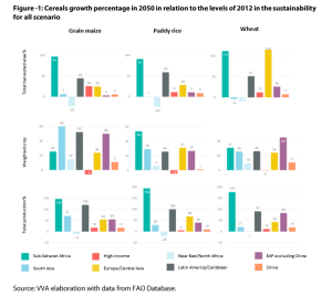 Annex 3 - Figure 1: Cereals growth percentage in 2050 in relation to the levels of 2012 in the sustainability for all scenario