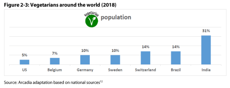 Figure 2 3: Vegetarians around the world (2018)