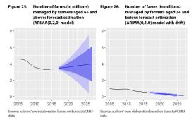Figure 25: Number of farms (in millions) managed by farmers aged 65 and above: forecast estimation (ARIMA(0,2,0) model)/Figure 26: Number of farms (in millions) managed by farmers aged 34 and below: forecast estimation (ARIMA(0,1,0) model with drift)