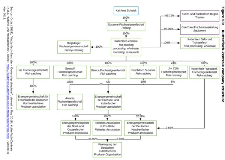 Figure 53: Kutterfisch-Zentrale company structure