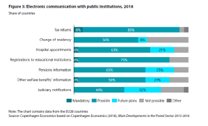 Figure 3: Electronic communication with public institutions, 2018