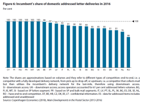 Figure 6: Incumbent's share of domestic addressed letter deliveries in 2016
