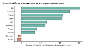 Figure 10: Difference between positive and negative percent scores