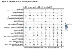 Figure 15: Subframes in media stories by Member States