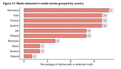 Figure 17: Myths detected in media stories grouped by country